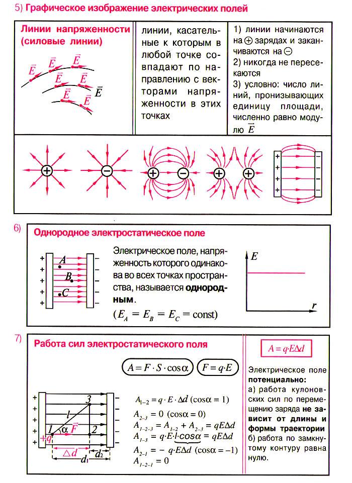 1.2. электрическое поле