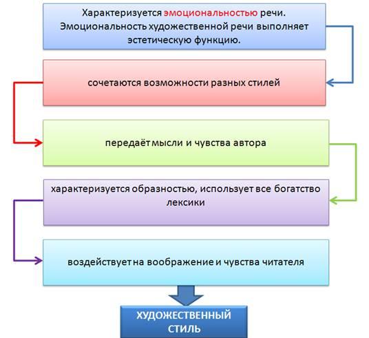 Типы и стили речи
