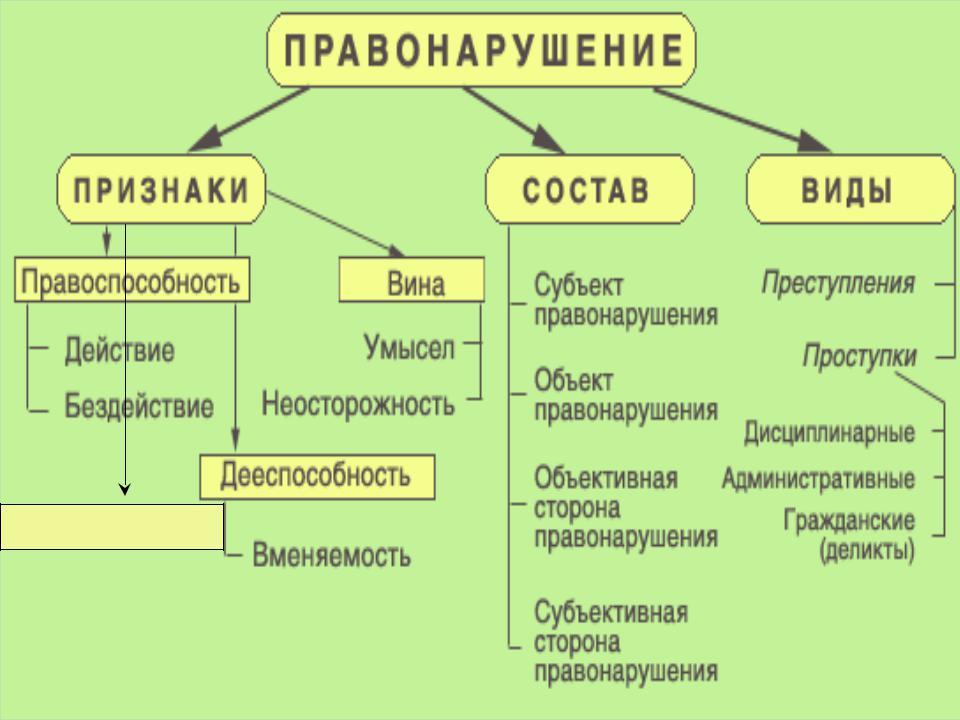 Правонарушение — что это такое, признаки, виды и состав правонарушений   ktonanovenkogo.ru