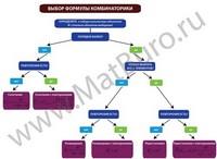 Задачи по комбинаторике. примеры решений