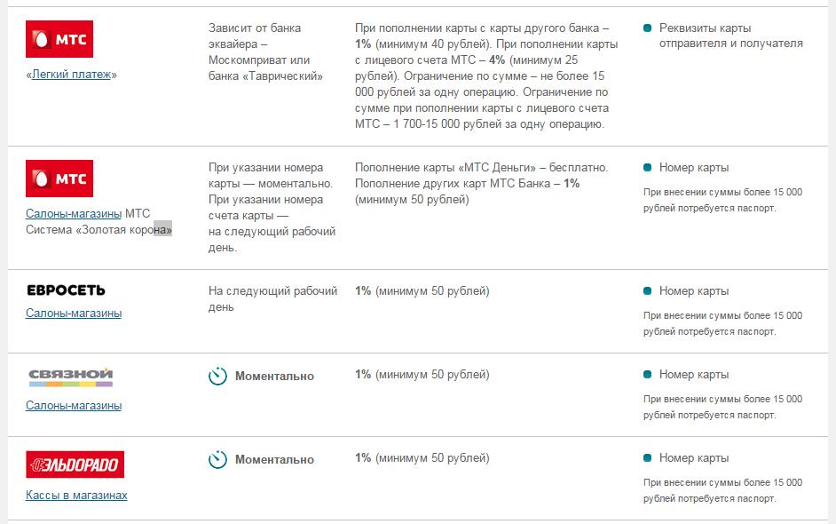 Pay.mts.ru topup списали деньги: что это, как отключить?