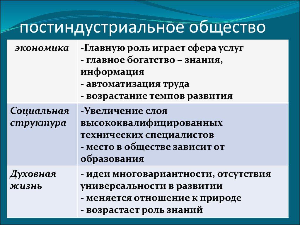 Типы общества: традиционное, индустриальное и постиндустриальное общество