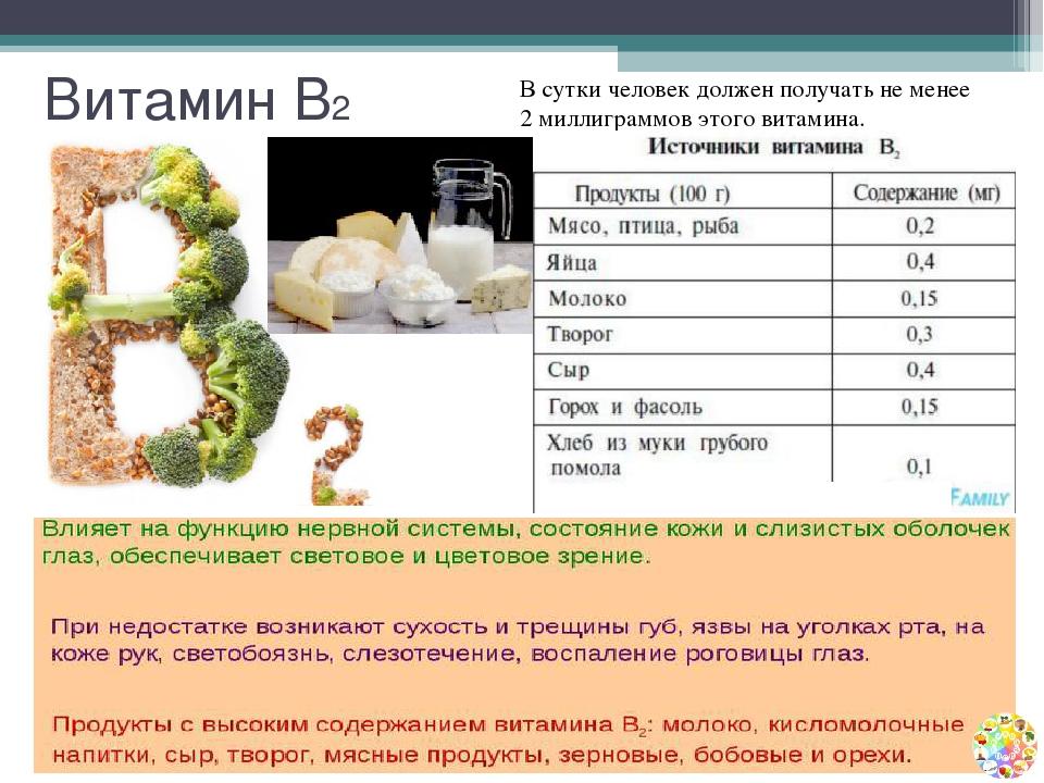 Рибофлавин — википедия с видео // wiki 2