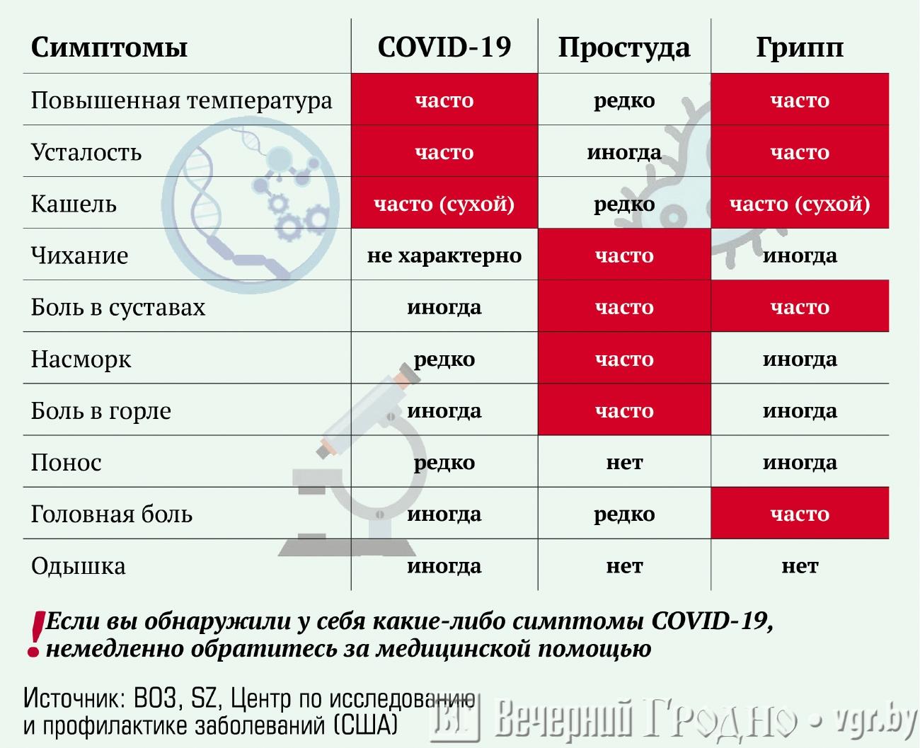 30-70% людей с коронавирусом могут болеть бессимптомно. чем это опасно