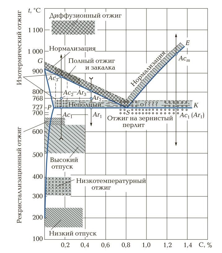 Отжиг стали: полный, неполный, рекристаллизационный и др. методы