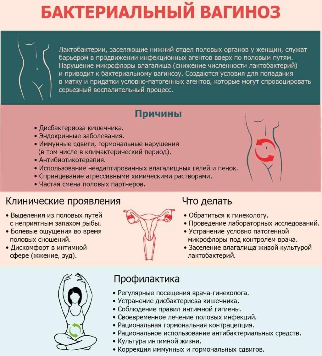 Кольпит - симптомы и лечение у женщин по видам, препараты, свечи