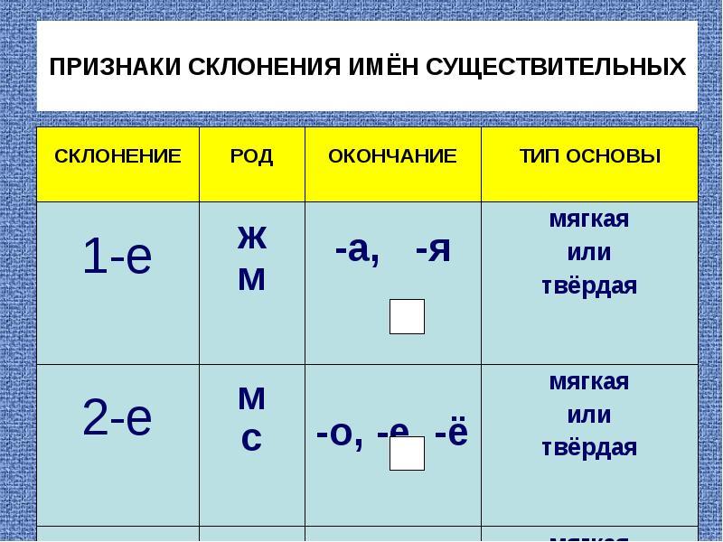 1, 2, 3 склонение существительных - таблица с примерами - помощник для школьников спринт-олимпик.ру