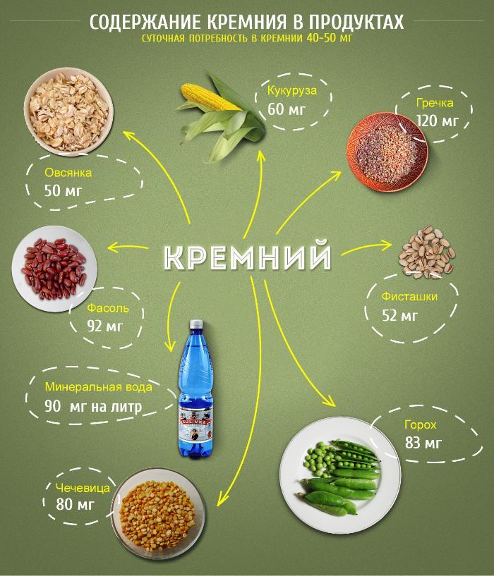 Натрий-na, содержание в продуктах, препараты, дневная норма