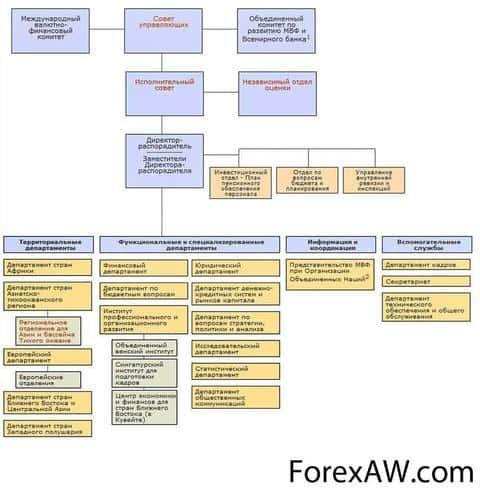 Международный валютный фонд (мвф) глазами трейдеров masterforex-v