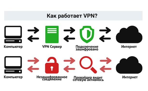 Vpn: что это и зачем нужно? как пользоваться vpn (простые бесплатные варианты)