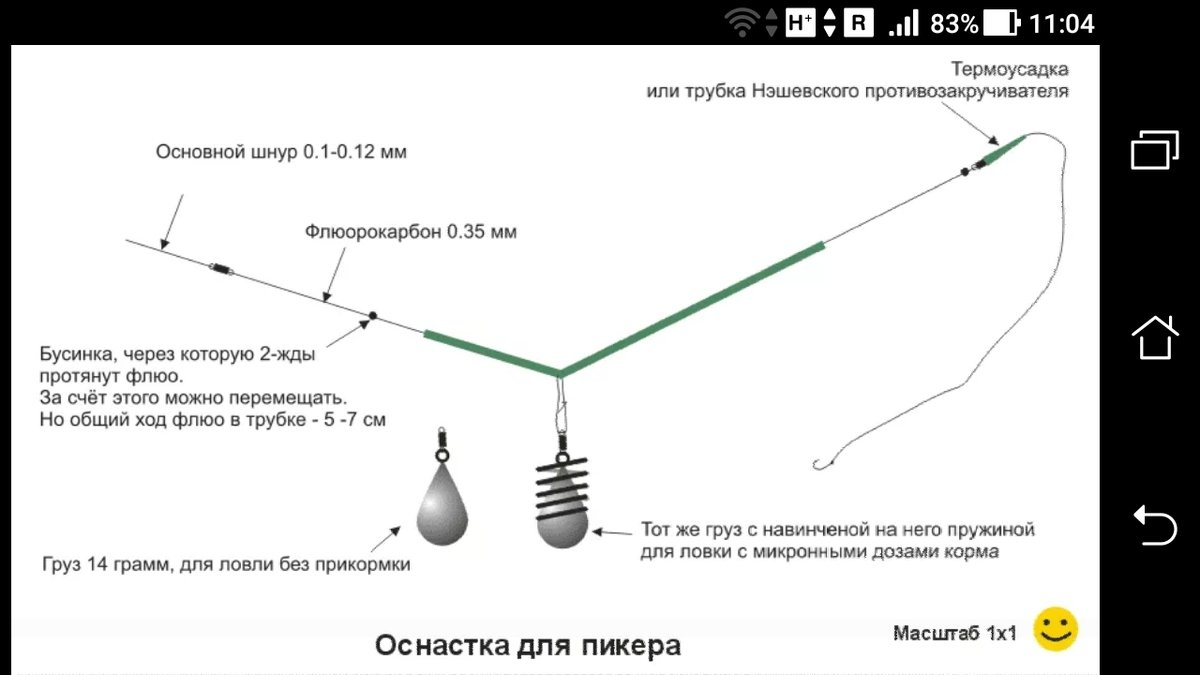 Фидерная снасть: основные методы применения, составные элементы и техника ловли для начинающих