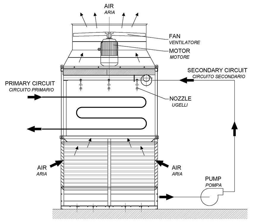 Сухие градирни – эффективное охлаждение на производственных предприятиях