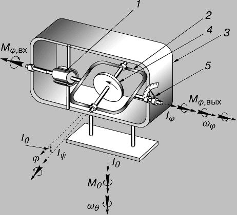 Гироскоп в телефоне - что это такое и принцип работы устройства, в каких моделях смартфонов установлен