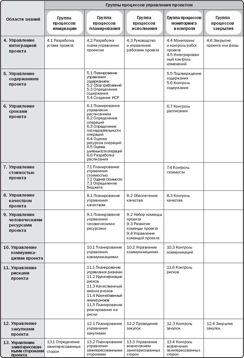 Project management body of knowledge (pmbok) - управление проектами