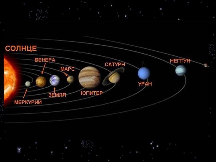 Солнечная система, модель и схема ее строения, планеты, спутники и космические тела, происхождение и исследование, карта, масса и объекты