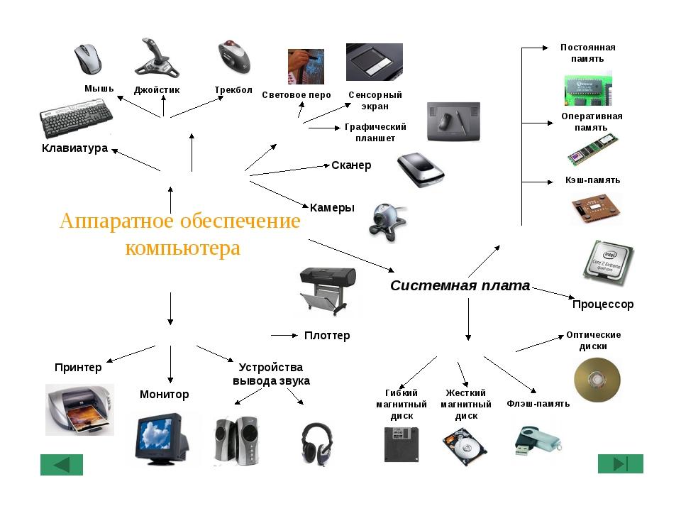 Аппаратное обеспечение — википедия с видео // wiki 2