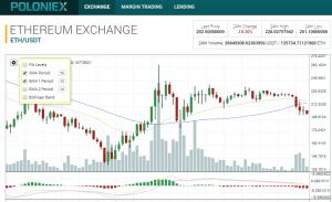 Трейдингвью (tradingview): подробный обзор платформы для анализа графиков