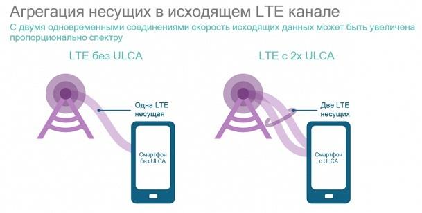 Агрегация частот в телефоне хонор, хуавей, самсунг: что это такое