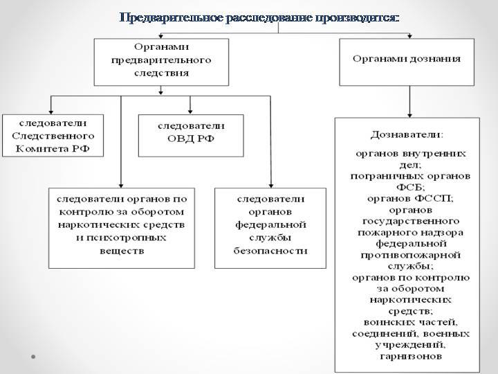 Чем занимается следственный комитет россии