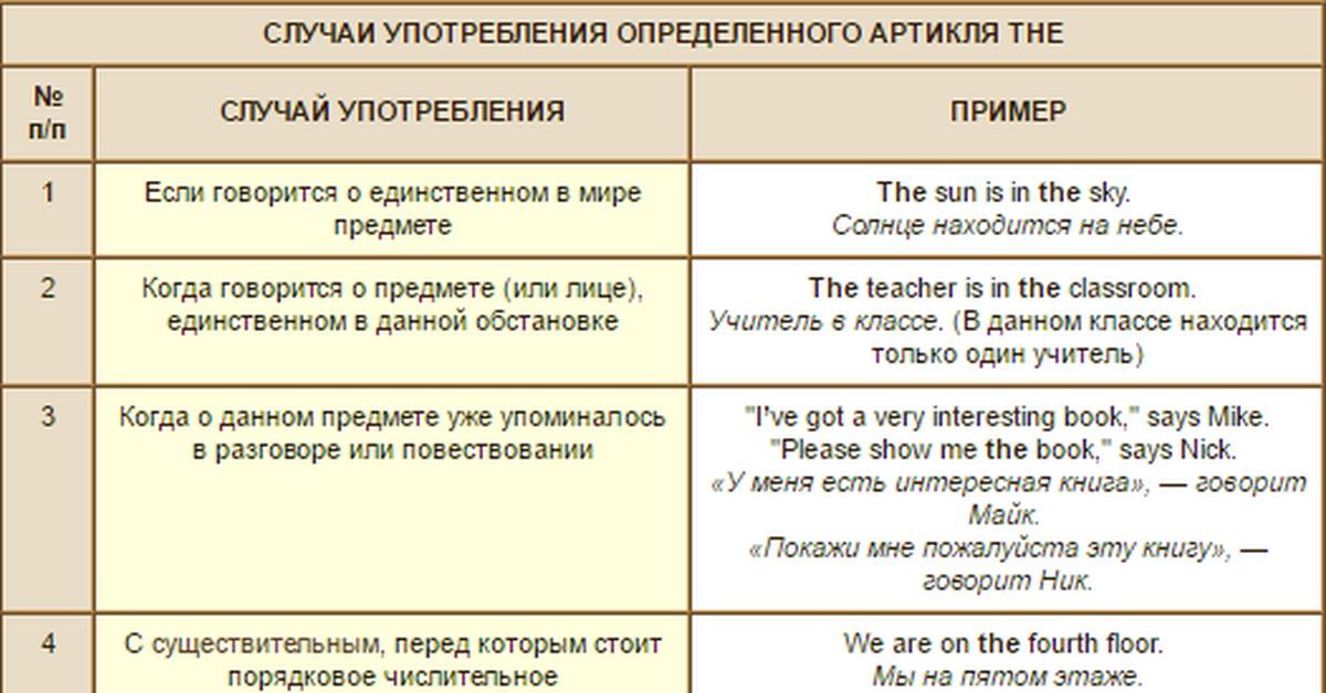 Артикли в английском языке, правила употребления