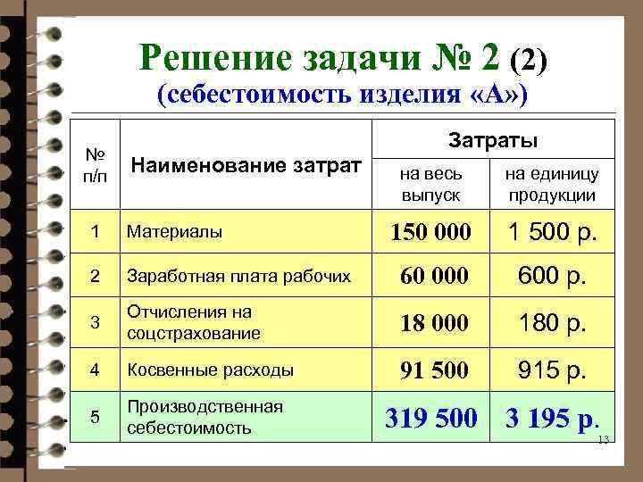 Калькуляция себестоимости продукции — расчёт затрат на производство её единицы