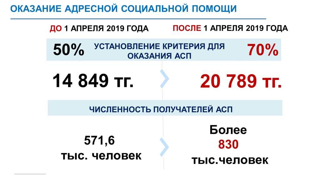Адресная помощь в 2020 году в россии