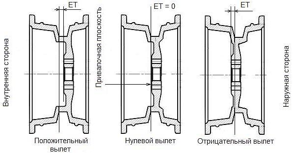 Вылет диска: что такое, разновидности, как измерить | uazlyuks.ru