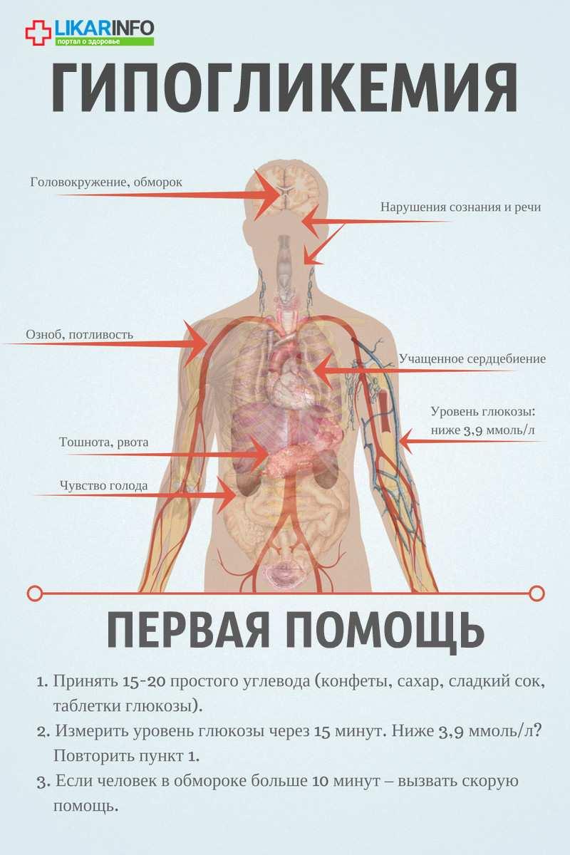 Что это такое гликемия, как она проявляется? - здоровая кровь