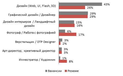 Что должен уметь веб-дизайнер? главные навыки веб-дизайнера | глава 2