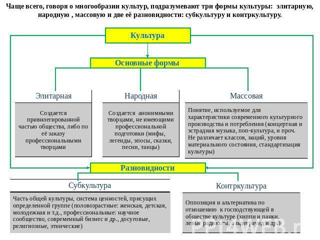 Параграф 10 - обществознание. 10 класс. боголюбов л.н. — викирешебник