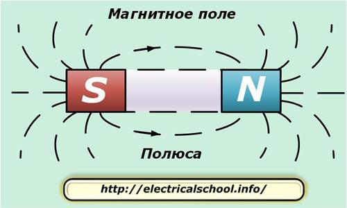 Электрическое поле | частная школа. 8 класс