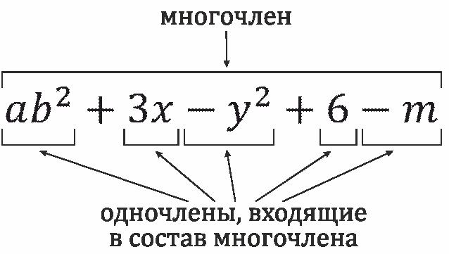Подготовка школьников к егэ и огэ  (справочник по математике - алгебра - одночлены  и многочлены)