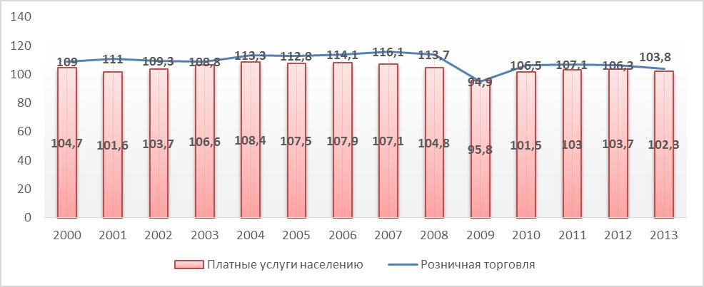 Розничная торговля в россии — википедия. что такое розничная торговля в россии