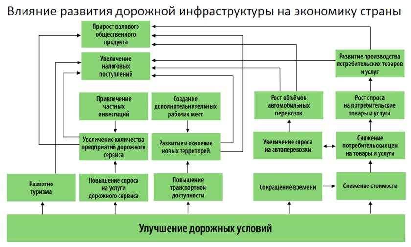 Понятие о транспортной системе и транспортной сети.