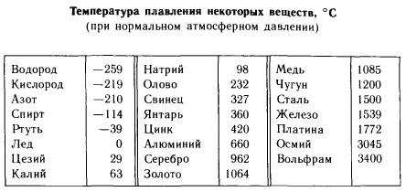 Количество теплоты. удельная теплоемкость. формула вычисления количества теплоты, выделяемого или поглощаемого при изменении температуры тела