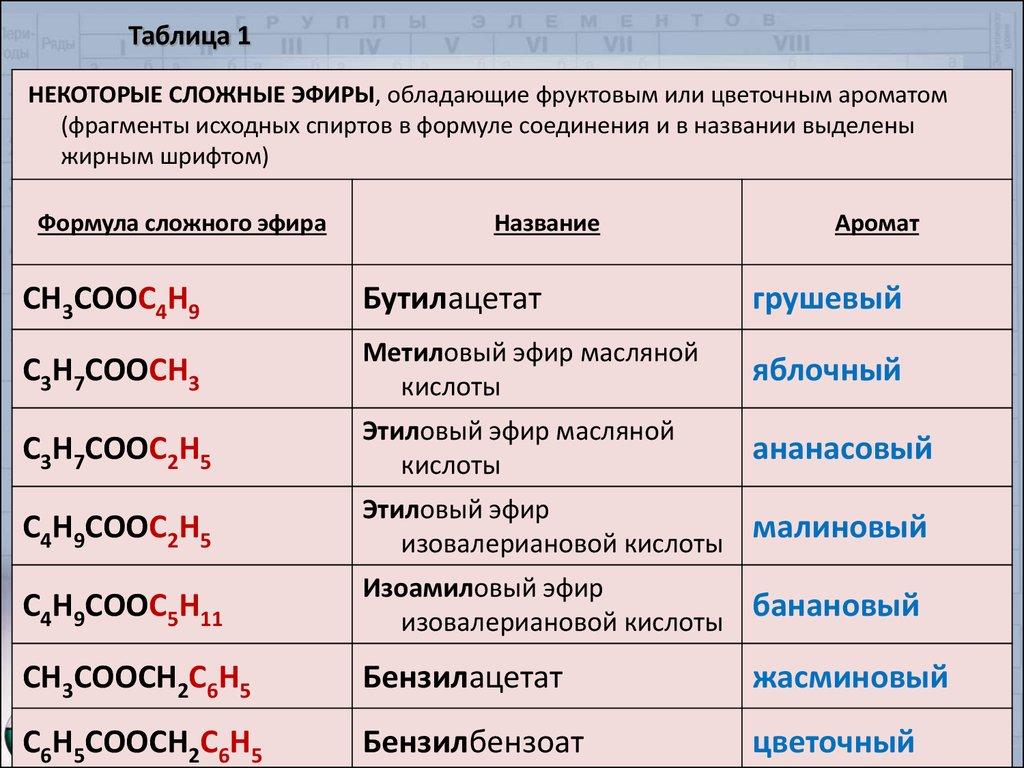 Сложные эфиры – общая формула, примеры (химия, 10 класс)