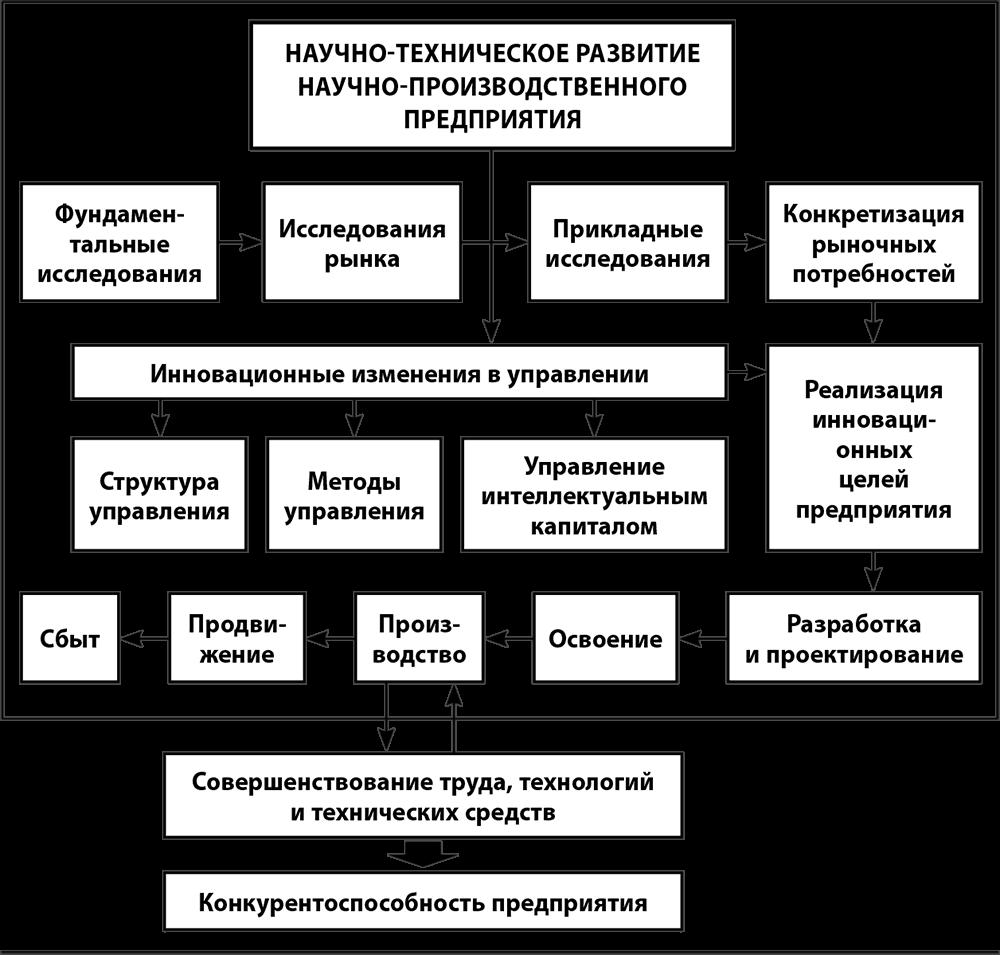 Ниокр — википедия. что такое ниокр