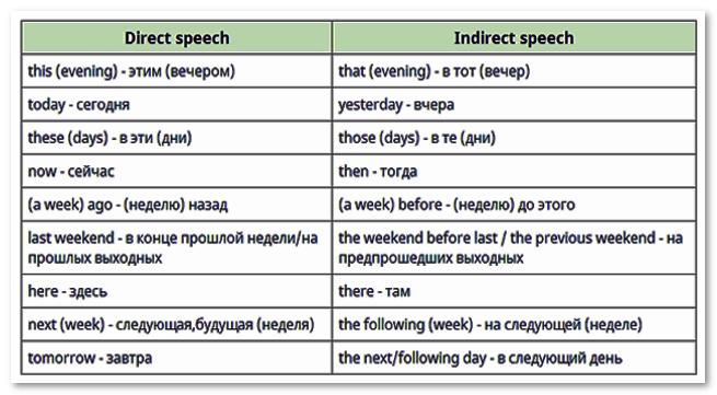 Косвенная речь в английском языке — reported speech
