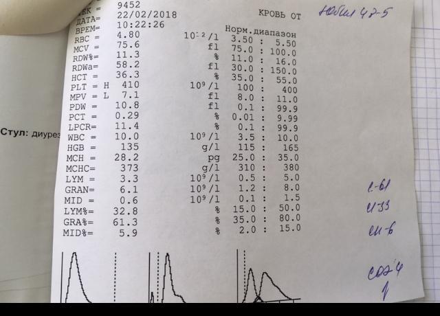 Wbc в анализе крови: что это такое, норма в таблице у женщин, мужчин, детей
