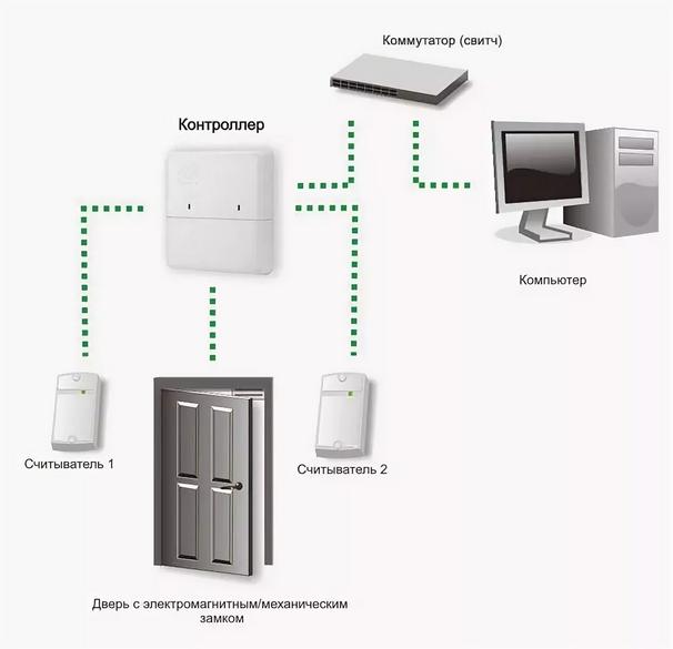 Что такое система контроля и управления доступом (скуд)? | «алькон-телеком»