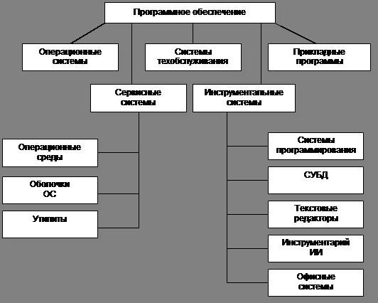 Компьютерные вирусы и методы борьбы с ними. реферат. информационное обеспечение, программирование. 2012-10-10