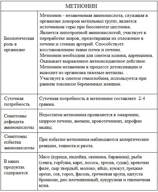 Метионин инструкция по применению, содержание в продуктах, польза и вред
