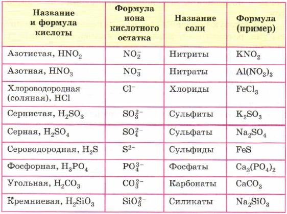 Сульфат натрия: инструкция по применению, цена, формула, где купить - medside.ru