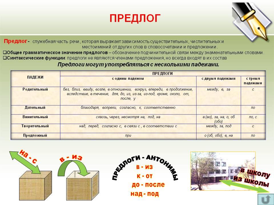 Производные предлоги - правописание, слитно и раздельно (таблица)