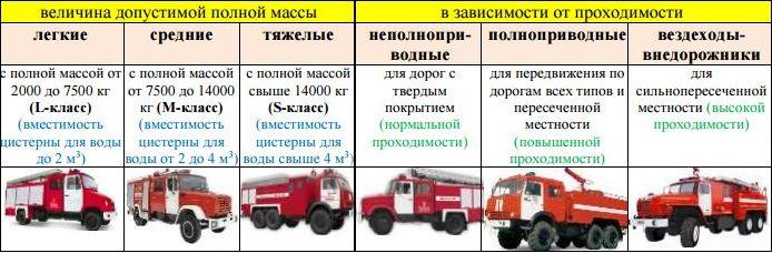 Шасси пожарных автомобилей: технические характеристики
