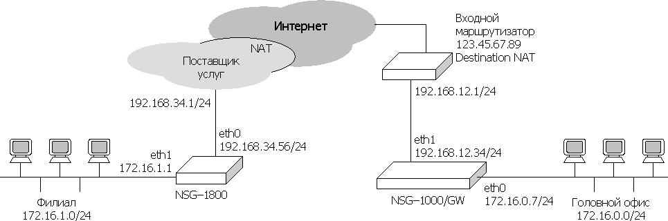 Как решить проблемы с двойным nat?   сеть без проблем