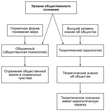 Сущность и особенности политического сознания