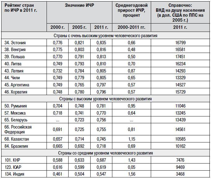 Список стран по индексу человеческого развития вики