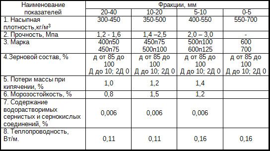 Керамзит – состав и технология производства, свойства, виды, область применения