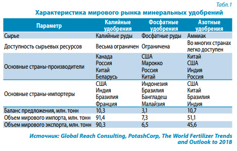 Минеральные удобрения: виды, правила внесения. что нужно растениям. фото — ботаничка.ru